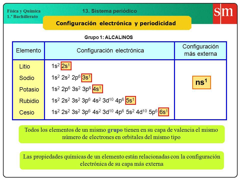 Tabla peridica ppt video online descargar tabla peridica 2 configuracin electrnica y periodicidad urtaz Gallery
