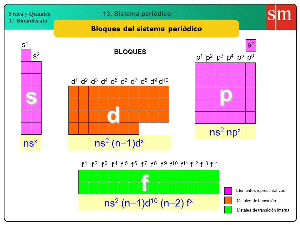 Tabla peridica ppt video online descargar 3 bloques del sistema peridico urtaz Images