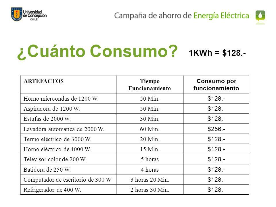 Por qu es importante ahorrar energ a el ctrica ppt for Cuanto pesa lavadora