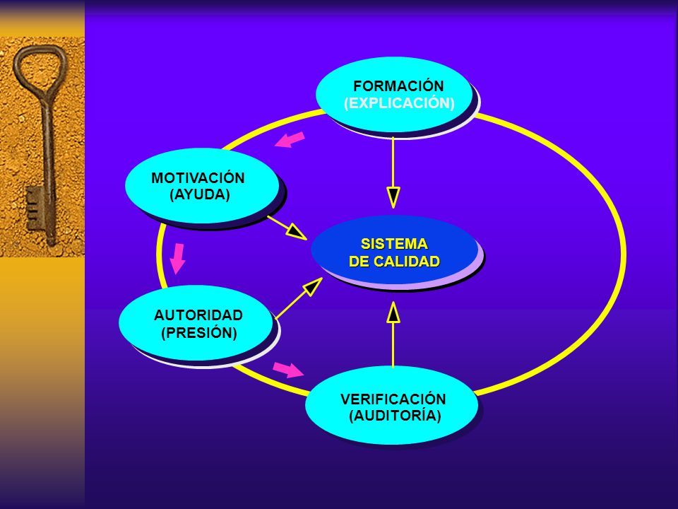 FORMACIÓN VERIFICACIÓN. (AUDITORÍA) MOTIVACIÓN. (AYUDA) (EXPLICACIÓN) (PRESIÓN) SISTEMA. DE CALIDAD.