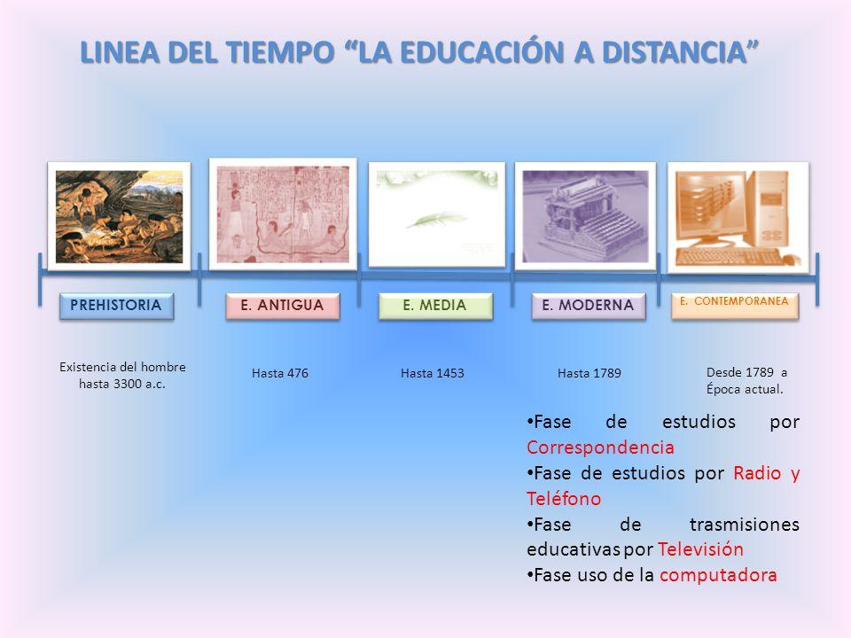 LINEA DEL TIEMPO LA EDUCACIÓN A DISTANCIA