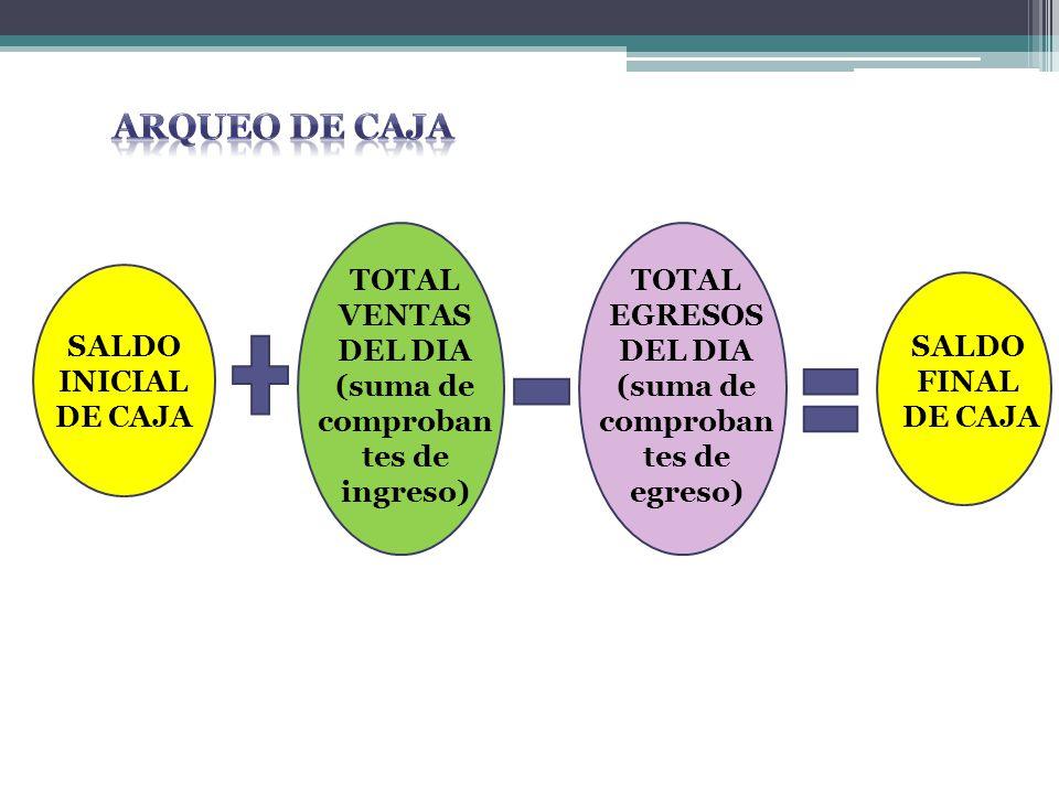 ARQUEO DE CAJA TOTAL VENTAS DEL DIA (suma de comprobantes de ingreso)