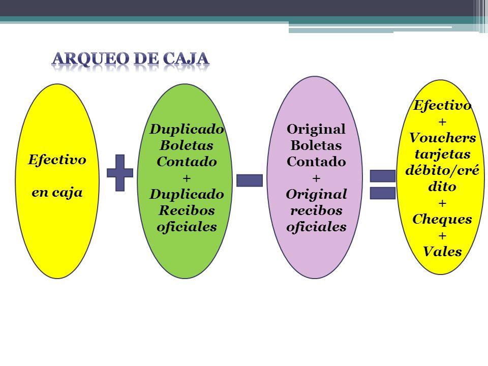 ARQUEO DE CAJA Efectivo + Vouchers tarjetas débito/crédito Cheques