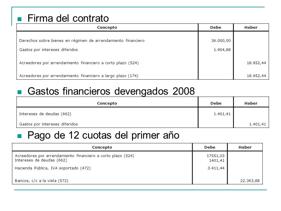 Gastos financieros devengados 2008