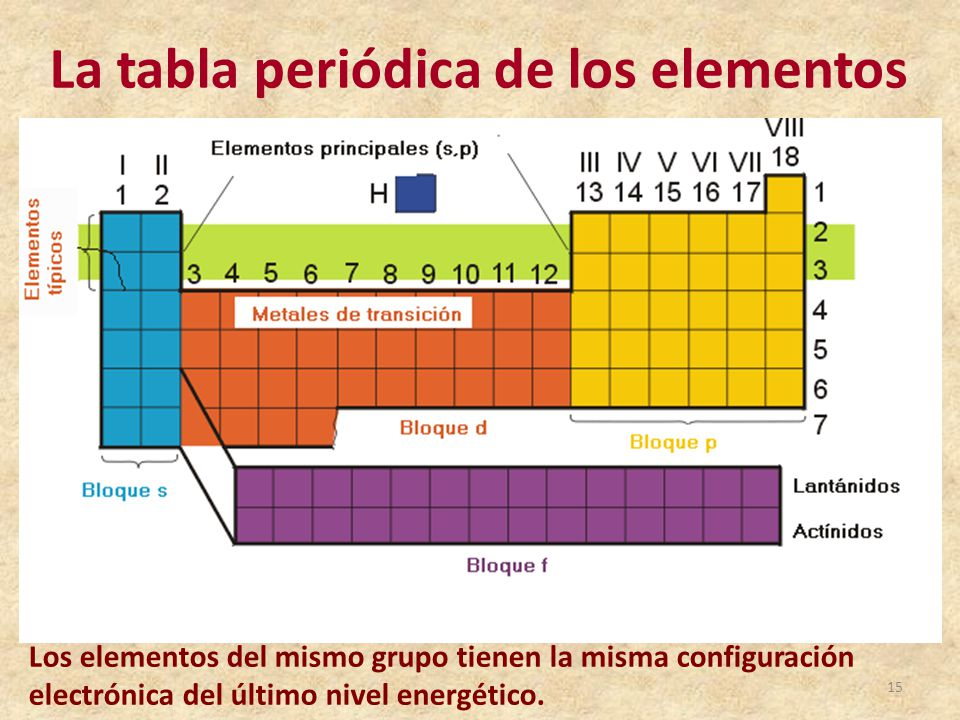 Tabla peridica de los elementos qumicos ppt video online descargar la tabla peridica de los elementos urtaz Image collections