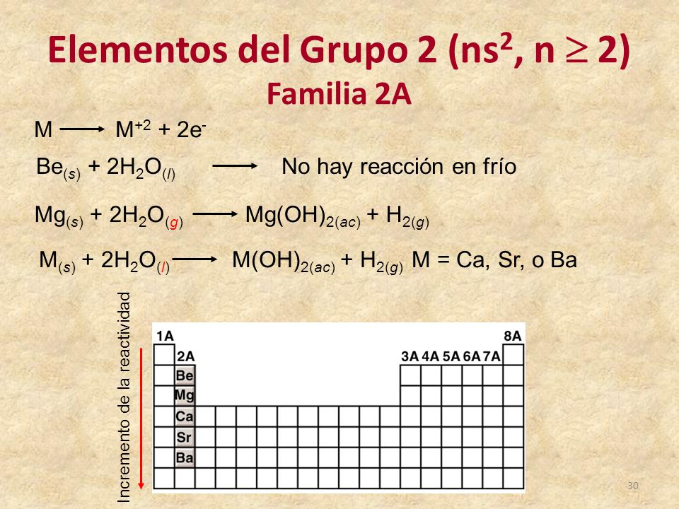 Tabla peridica de los elementos qumicos ppt video online descargar 30 elementos del grupo urtaz Image collections