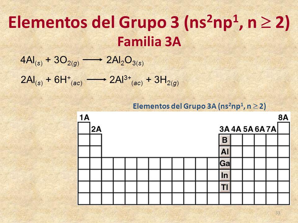Tabla peridica de los elementos qumicos ppt video online descargar elementos del grupo 3 ns2np1 n 2 urtaz Images