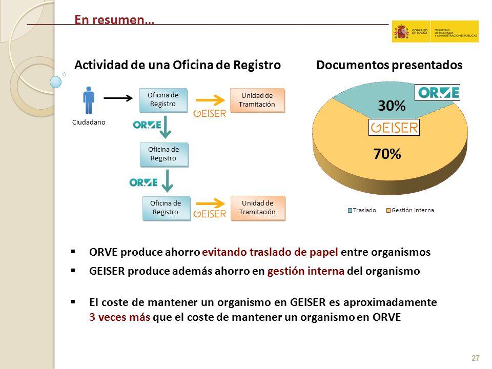 Proyectos inside sicres ppt descargar for Oficina registro