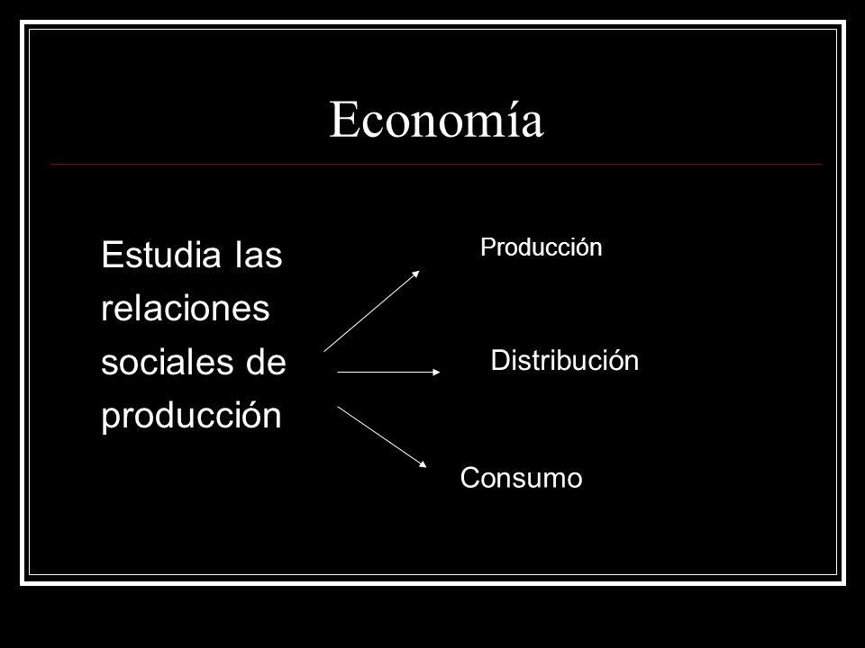 Economía Estudia las relaciones sociales de producción Distribución