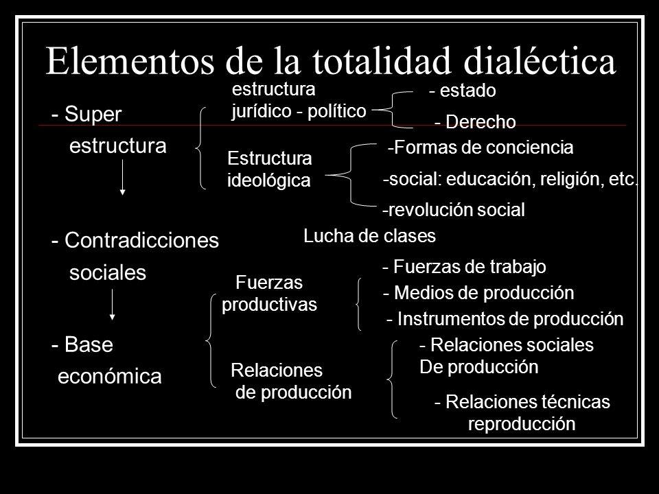 Elementos de la totalidad dialéctica