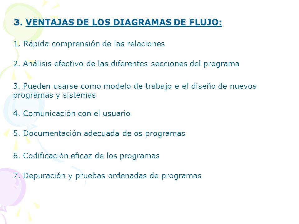 Tema 2 diagramas de flujo ppt descargar ventajas de los diagramas de flujo ccuart Choice Image