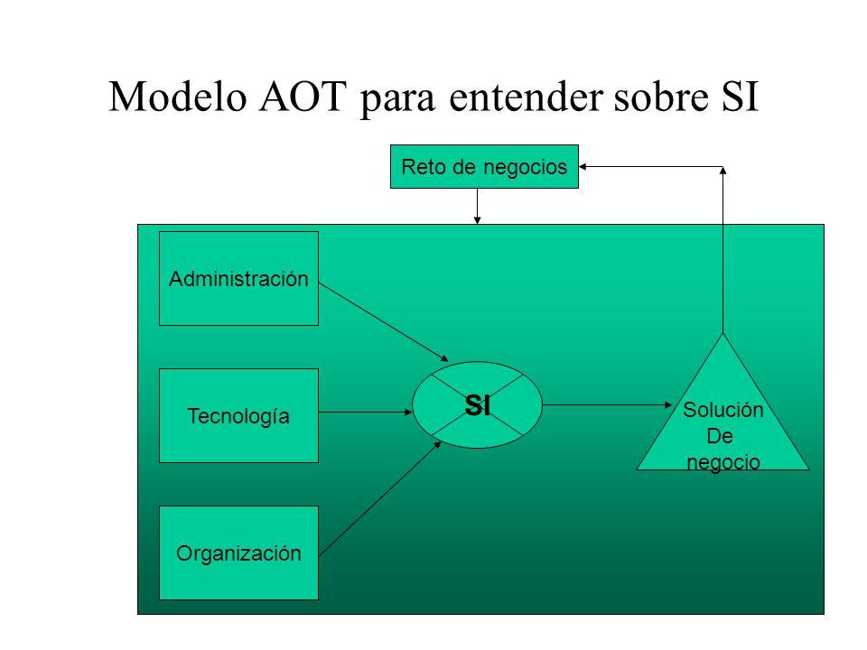Modelo AOT para entender sobre SI