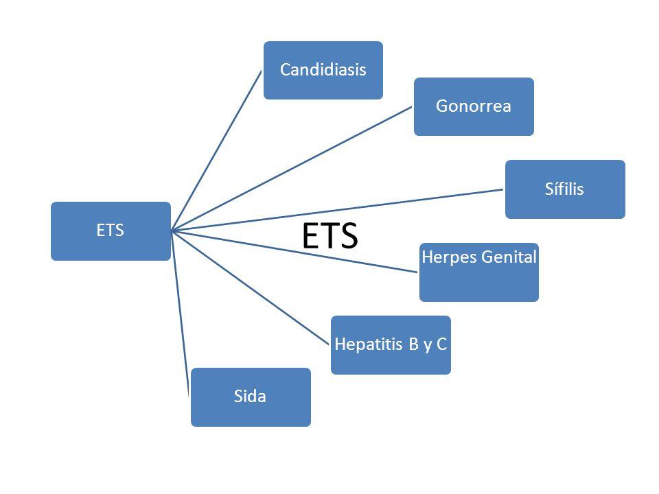 ETS ETS Candidiasis Gonorrea Sífilis Herpes Genital Hepatitis B y C