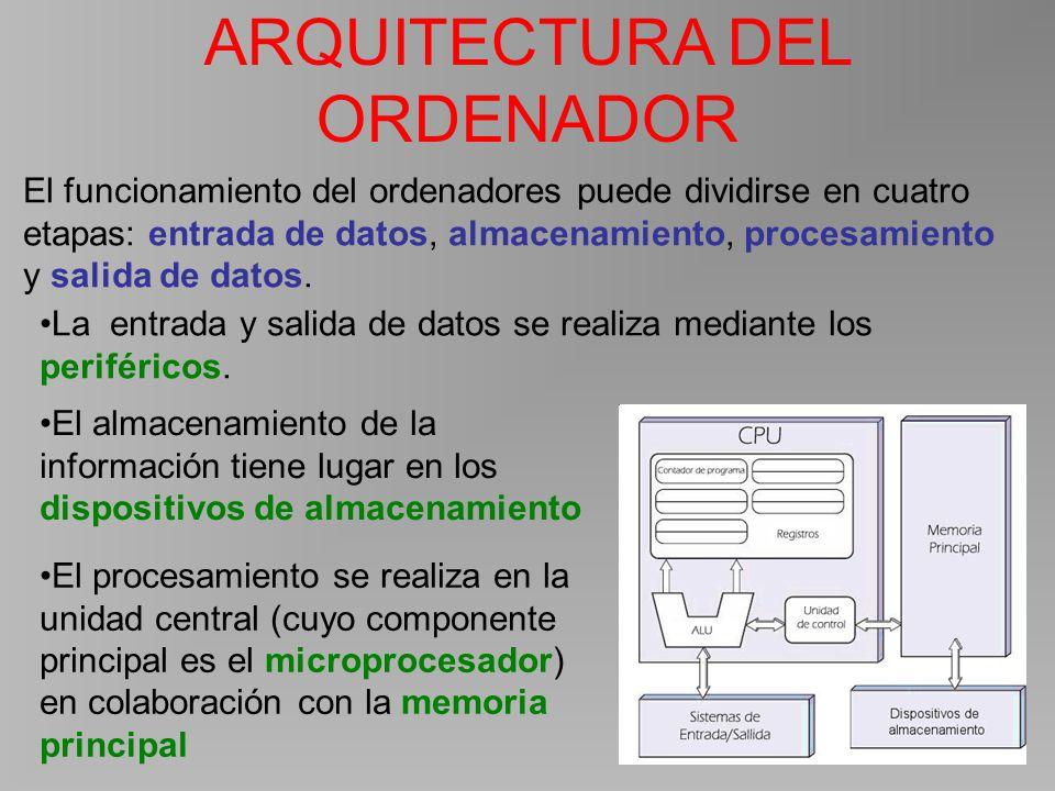 Hardware y sistema operativo ppt descargar for Arquitectura ordenador