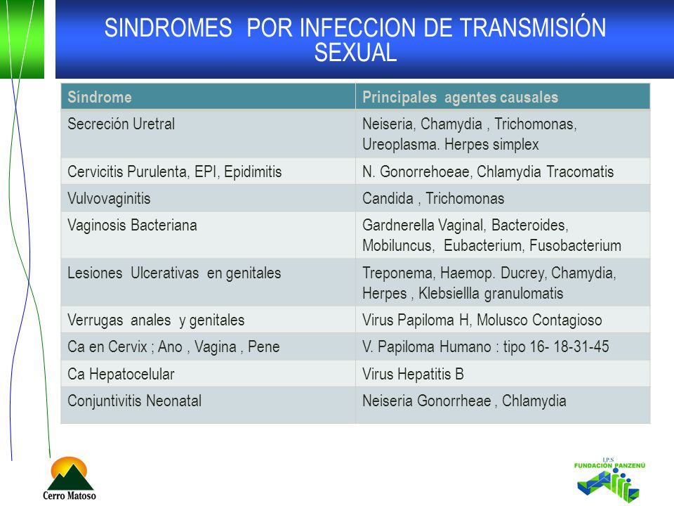 SINDROMES POR INFECCION DE TRANSMISIÓN SEXUAL