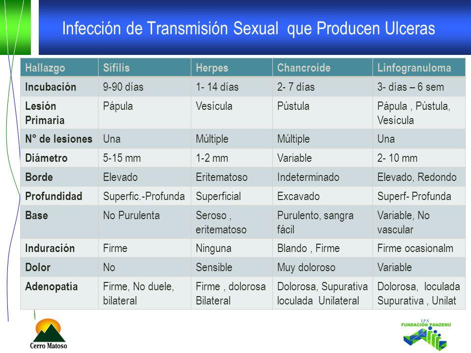 Infección de Transmisión Sexual que Producen Ulceras