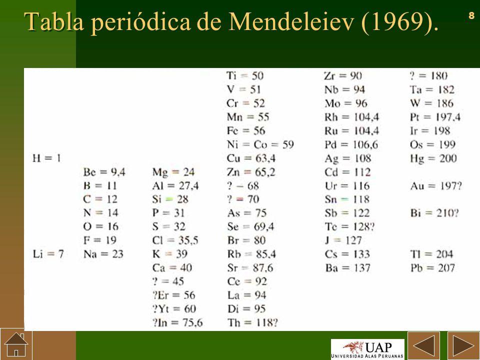 Periodicidad tabla periodica y propiedades periodicas los elementos periodicidad tabla periodica y propiedades periodicas urtaz Image collections
