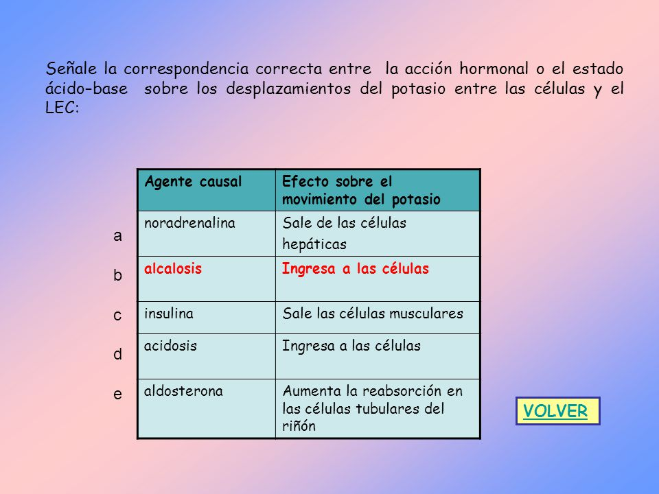 sales y acidosis bases in a relationship