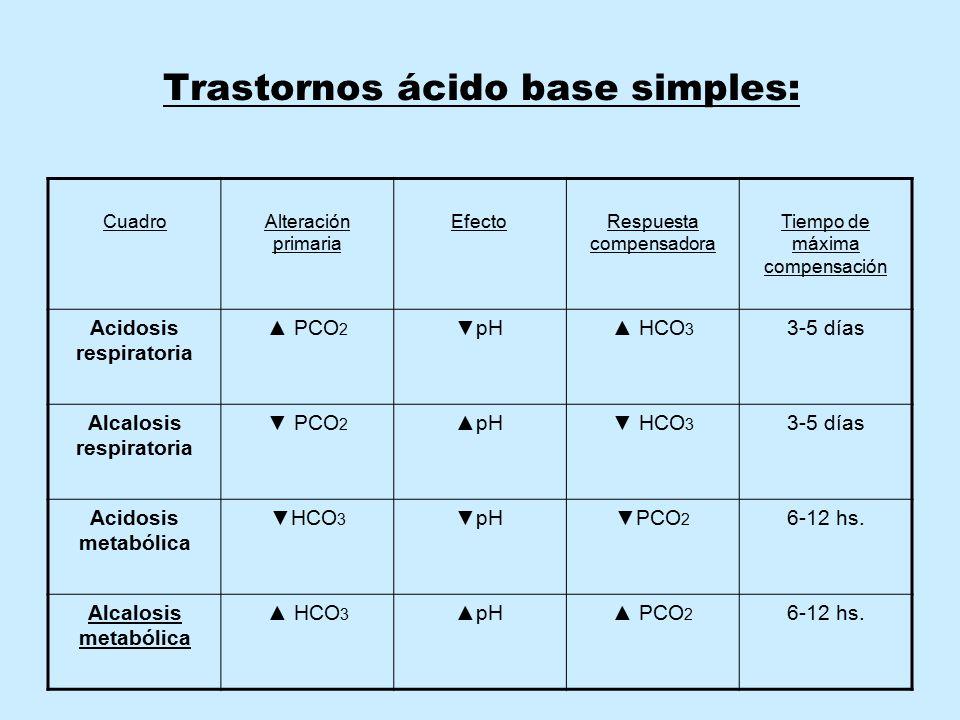 Trastornos ácido base simples: