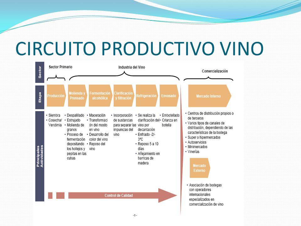 Circuito Productivo Del Vino : Region de cuyo regiÓn ppt video online descargar