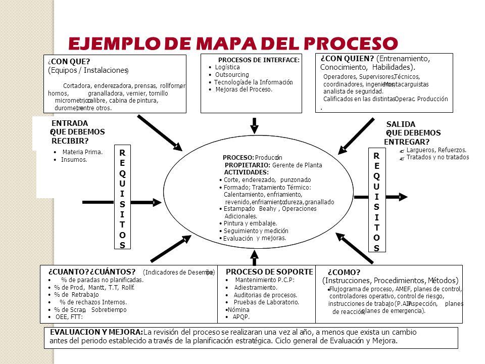 Gesti n por competencias ppt video online descargar for Mapeo de procesos ejemplo