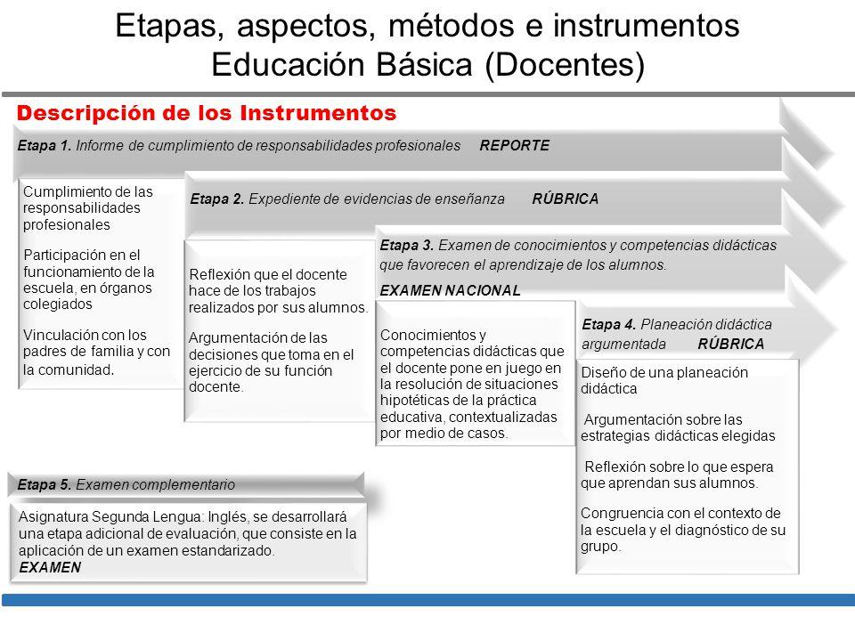 Etapas, aspectos, métodos e instrumentos Educación Básica (Docentes)