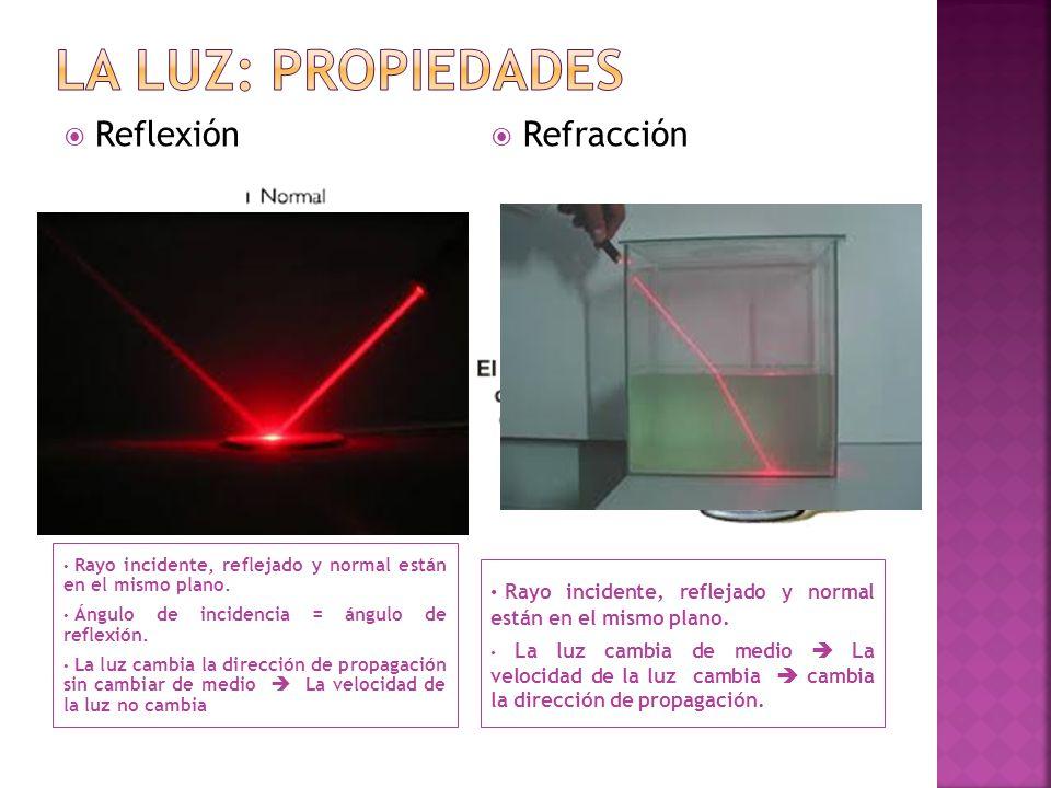 La luz: propiedades Reflexión Refracción