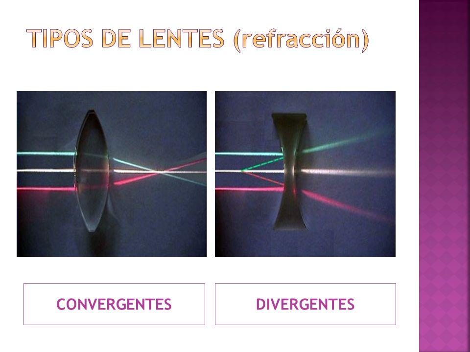 TIPOS DE LENTES (refracción)