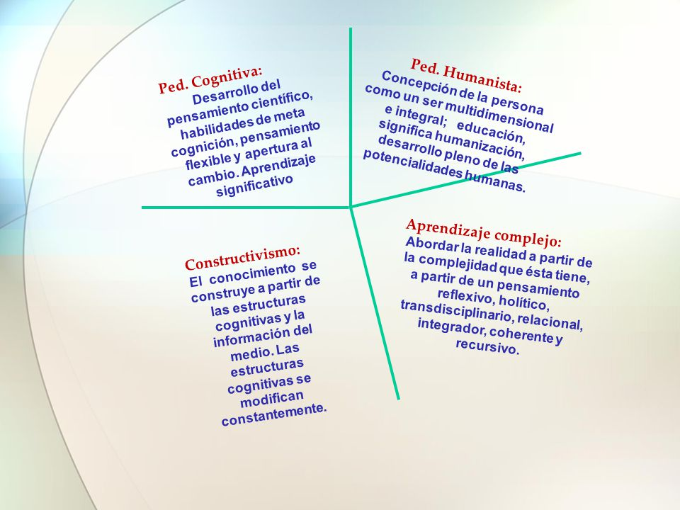 Aprendizaje complejo:
