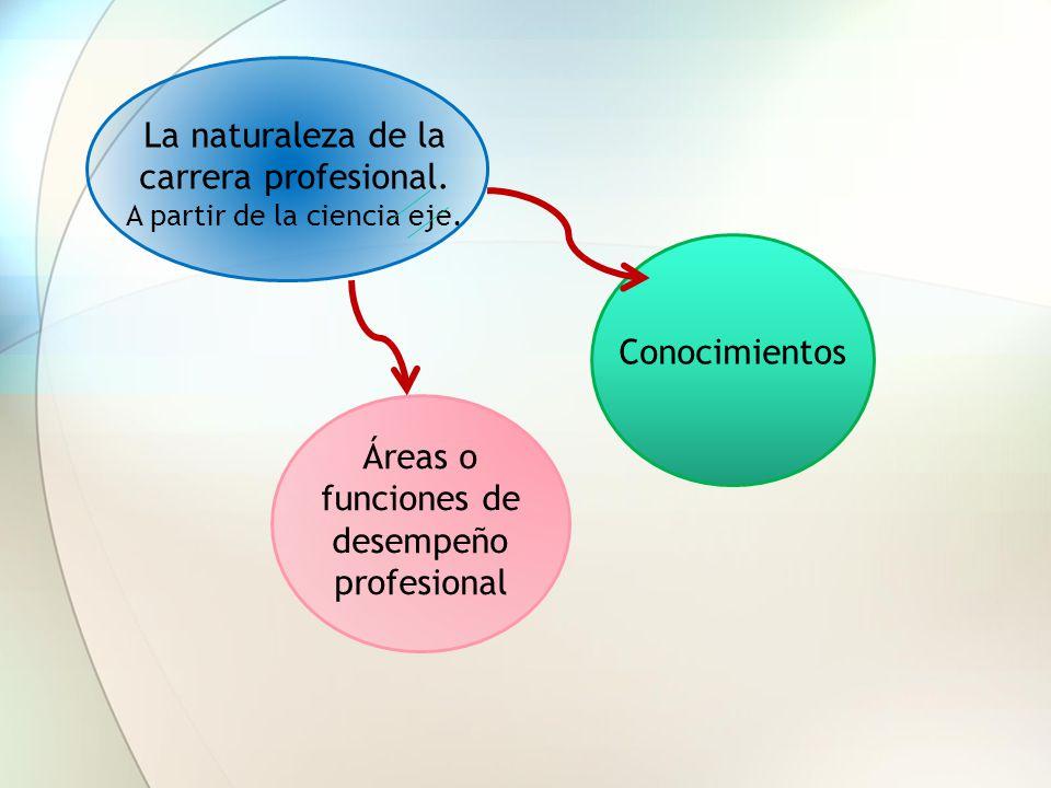 La naturaleza de la carrera profesional. A partir de la ciencia eje.