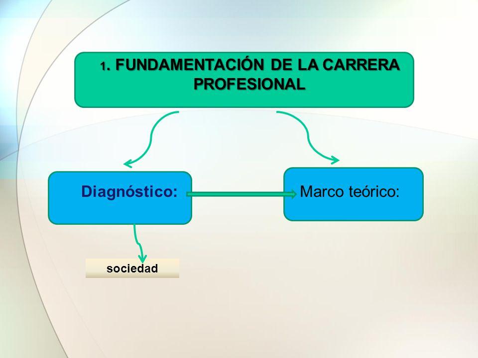 1. FUNDAMENTACIÓN DE LA CARRERA PROFESIONAL