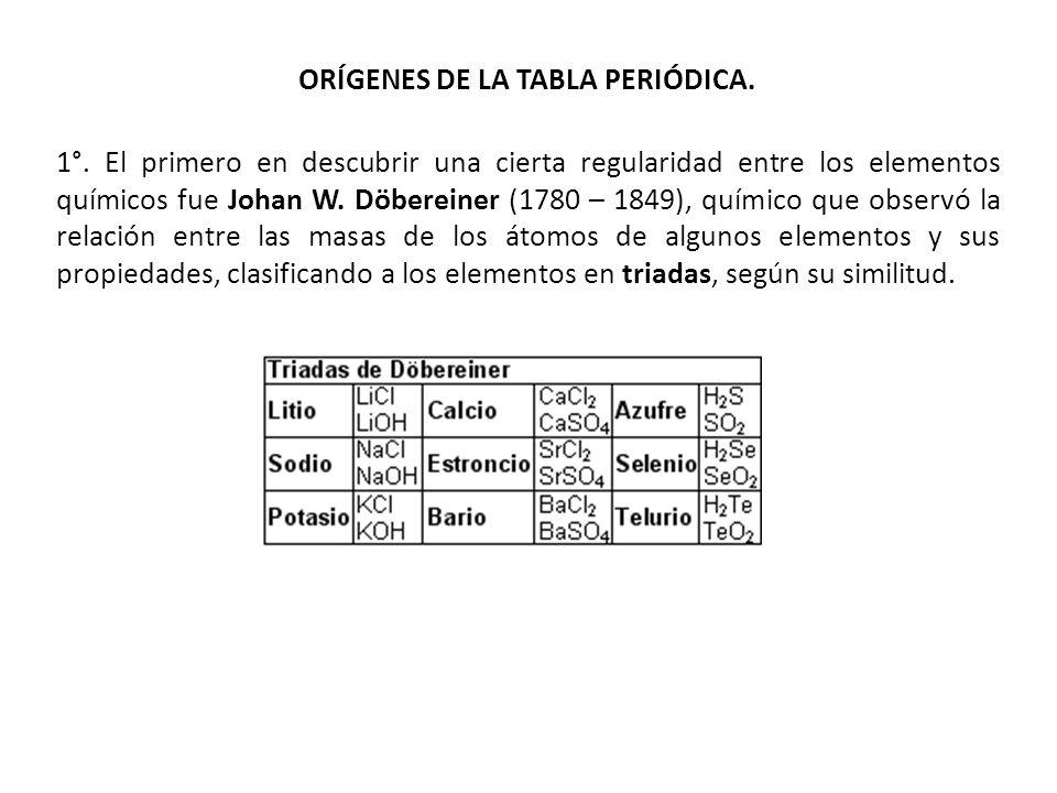 Tabla peridica y propiedades peridicas ppt descargar orgenes de la tabla peridica urtaz Gallery