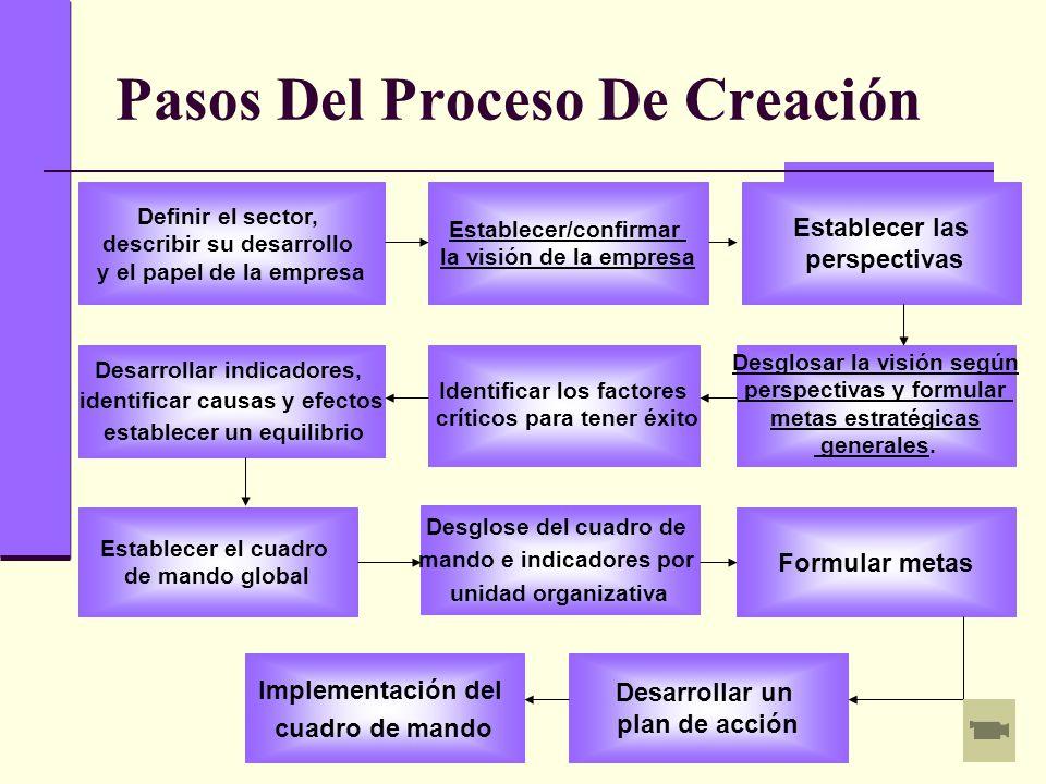 Pasos Del Proceso De Creación