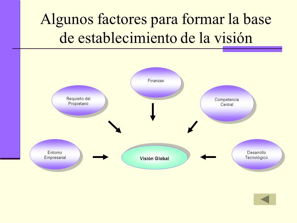 Algunos factores para formar la base de establecimiento de la visión