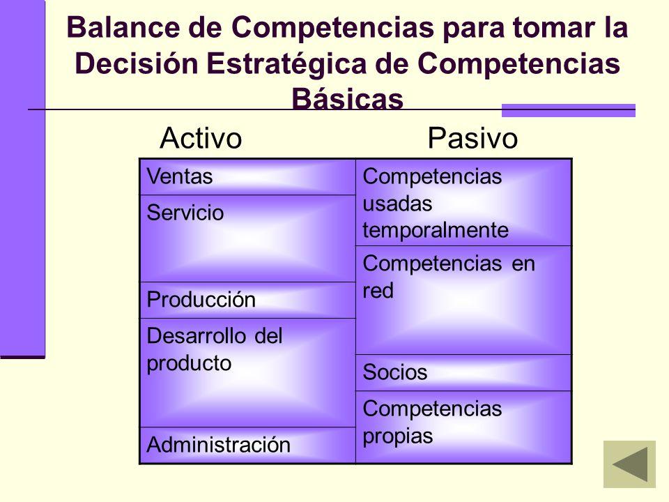 Balance de Competencias para tomar la Decisión Estratégica de Competencias Básicas