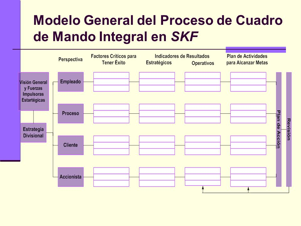 Modelo General del Proceso de Cuadro de Mando Integral en SKF