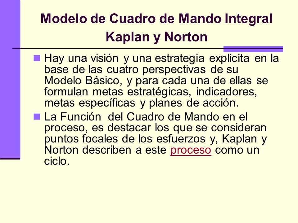 Modelo de Cuadro de Mando Integral Kaplan y Norton