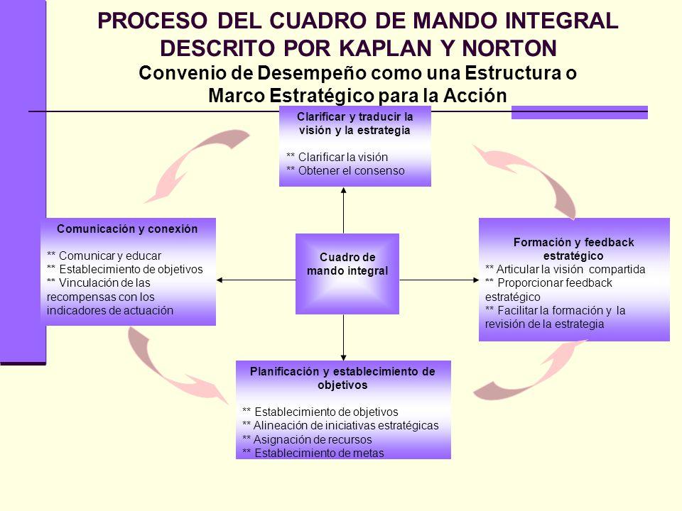 PROCESO DEL CUADRO DE MANDO INTEGRAL DESCRITO POR KAPLAN Y NORTON Convenio de Desempeño como una Estructura o Marco Estratégico para la Acción