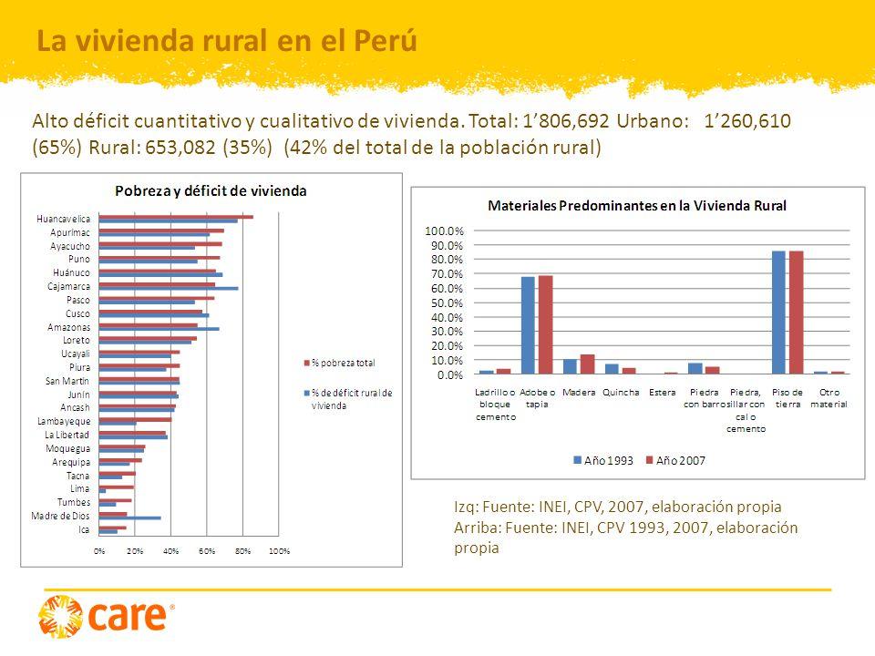 La vivienda rural en el Perú