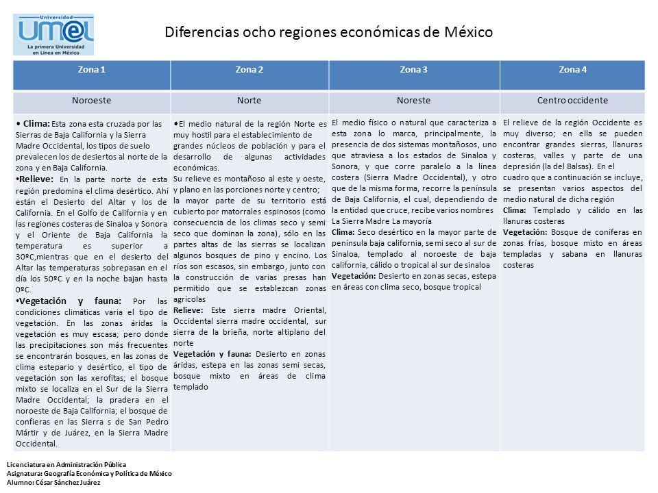 Diferencias ocho regiones económicas de México