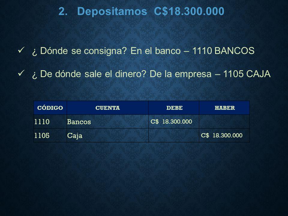 2. Depositamos C$18.300.000 ¿ Dónde se consigna En el banco – 1110 BANCOS. ¿ De dónde sale el dinero De la empresa – 1105 CAJA.