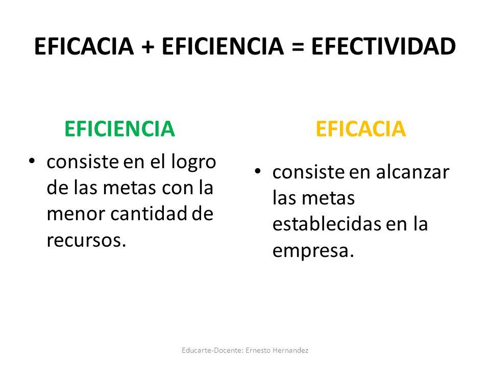 EFICACIA + EFICIENCIA = EFECTIVIDAD