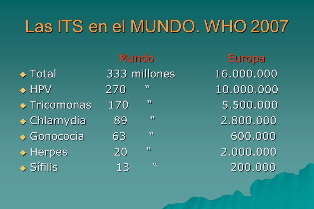Las ITS en el MUNDO. WHO 2007 Mundo Europa