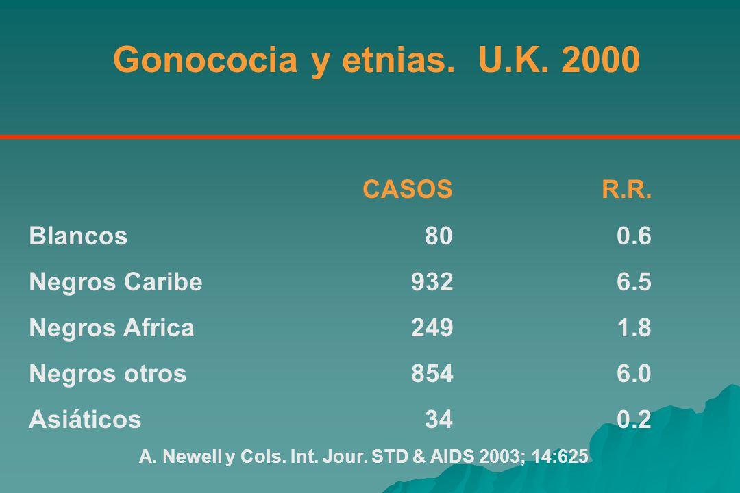 Gonococia y etnias. U.K. 2000 CASOS R.R. Blancos 80 0.6
