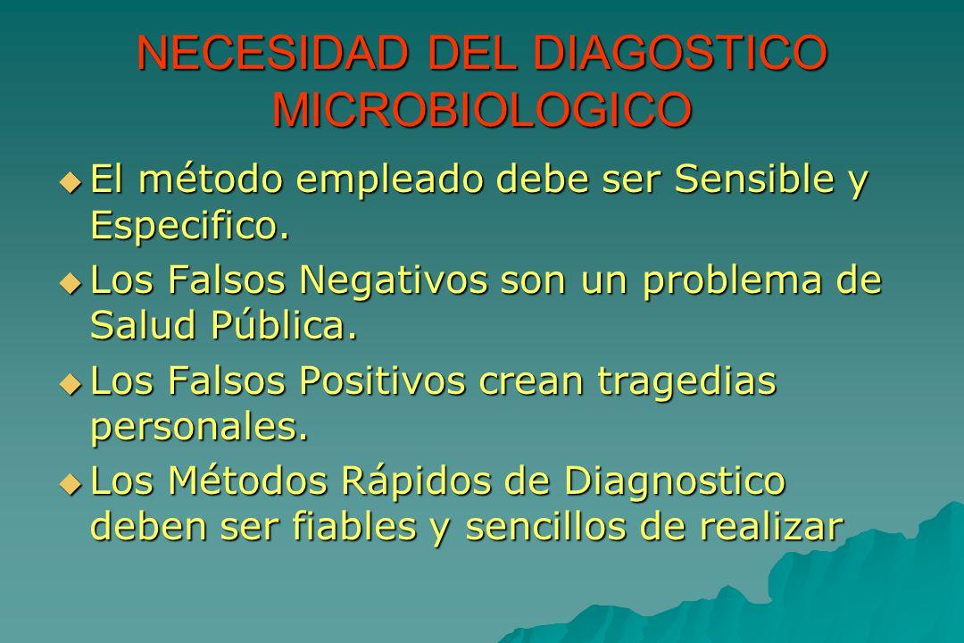 NECESIDAD DEL DIAGOSTICO MICROBIOLOGICO