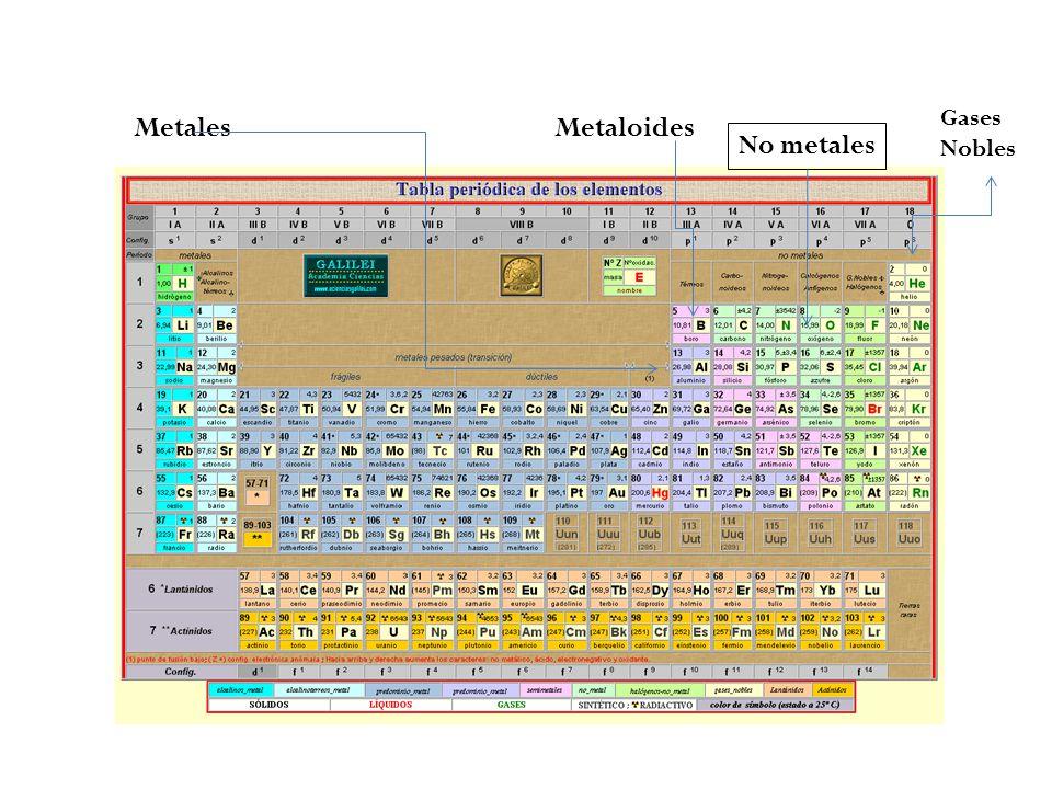 Tabla peridica ppt descargar 12 gases nobles metales metaloides no metales urtaz Images