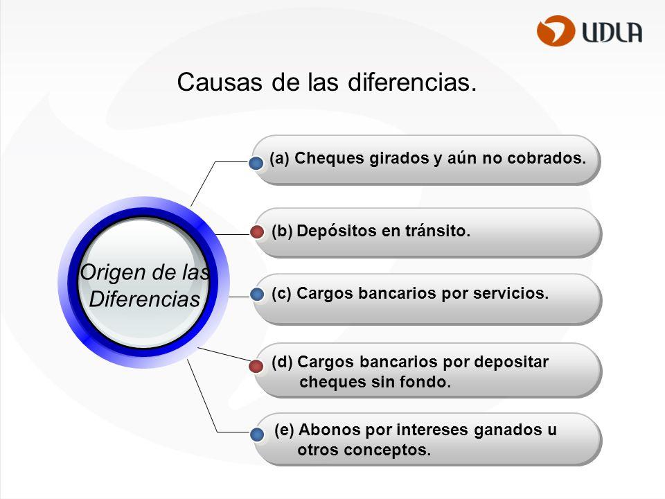 Causas de las diferencias.