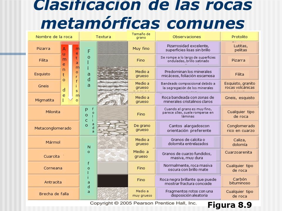 Cap tulo 8 metamorfismo y rocas metam rficas ppt video for Clasificacion del marmol