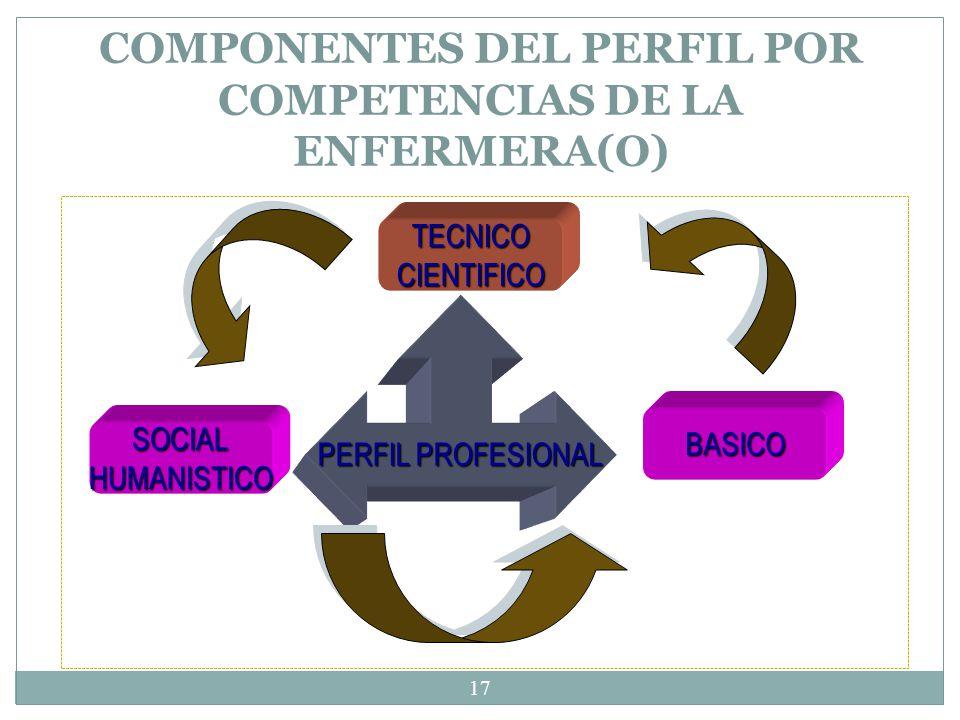 COMPONENTES DEL PERFIL POR COMPETENCIAS DE LA ENFERMERA(O)