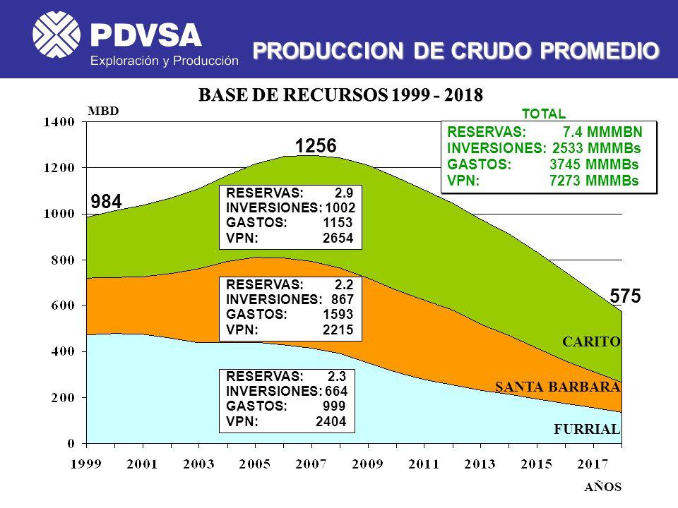 PRODUCCION DE CRUDO PROMEDIO